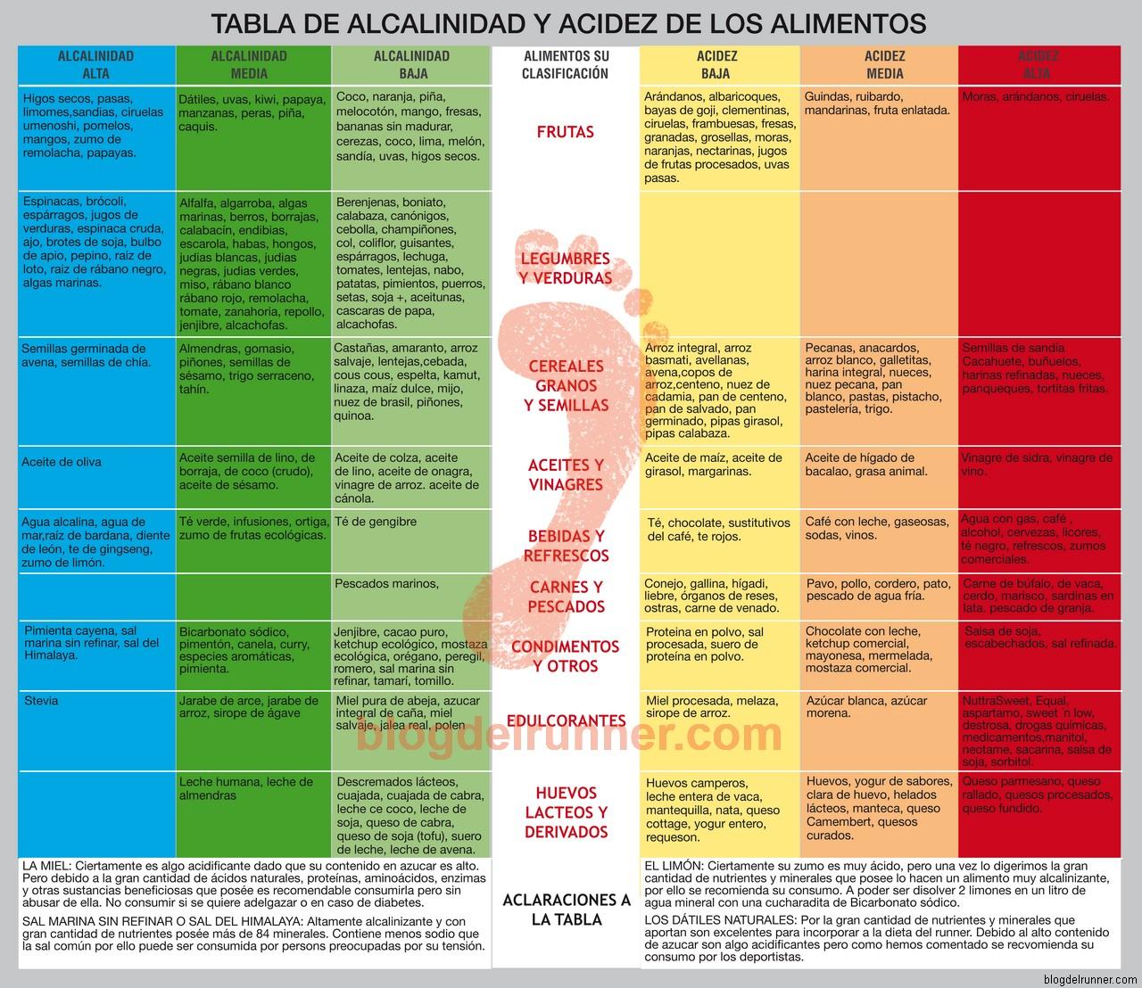 La acidosis un peligro oculto para el runner - Tabla de alimentos alcalinos y acidos ...