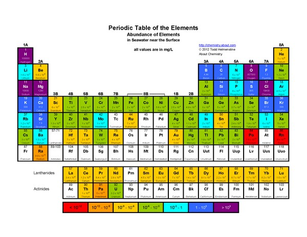 Concentración de los elementos químicos en el agua de mar.