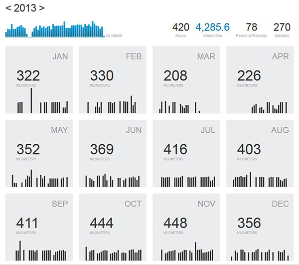 Correr 100 Maratones: ¡Objetivo Cumplido!