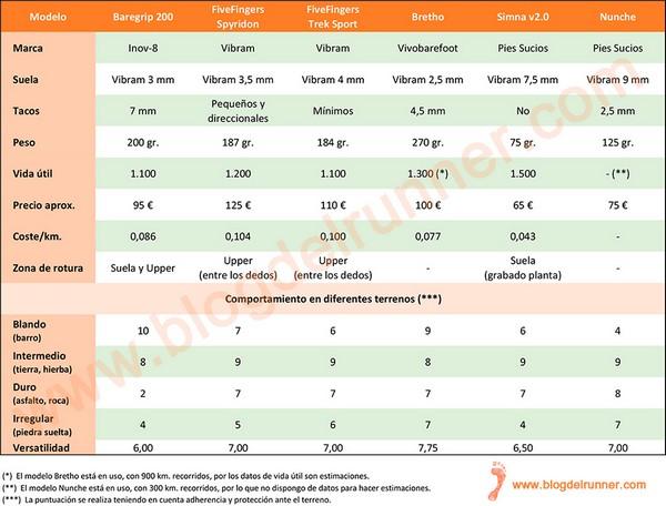Análisis comparativo de Zapatillas Minimalistas: 6 modelos a prueba - Tabla peq