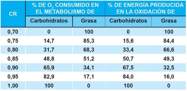 Coeficiente Respiratorio en Metabolismo y Oxidación de Carbohidratos y Grasas
