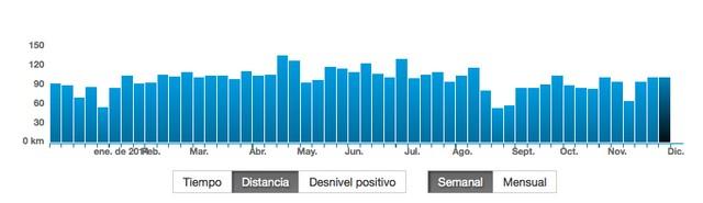 Objetivo 2014: Distancia Semanal