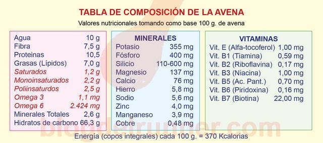 Tabla de composición de la avena