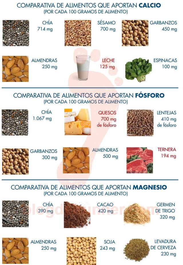 Alimentos que aportan Calcio, Fósforo y Magnesio
