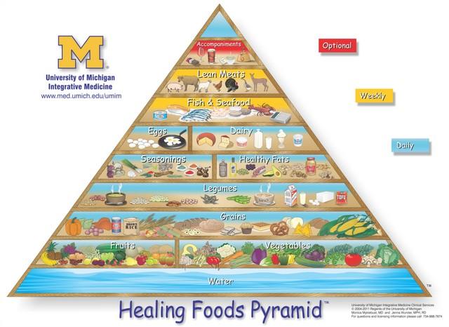 Pirámide de Alimentos Saludables