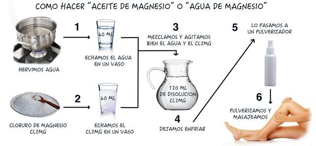 Cómo hacer Aceite de Magnesio
