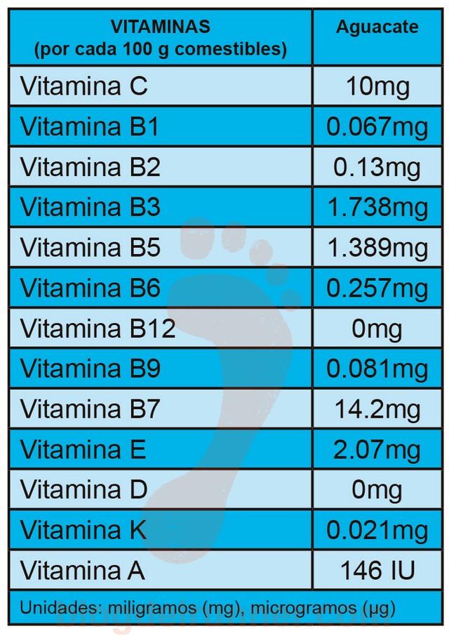 Tabla de Vitaminas del Aguacate