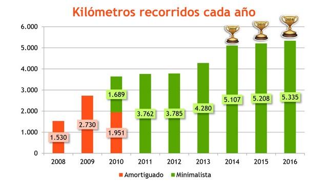 Kilómetros recorridos cada año como amortiguado y minimalista