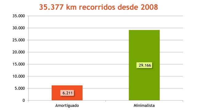 Kilómetros recorridos desde 2008 como amortiguado y minimalista