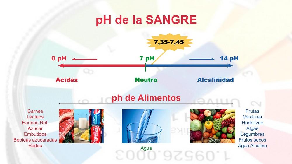 pH de la sangre y de los alimentos