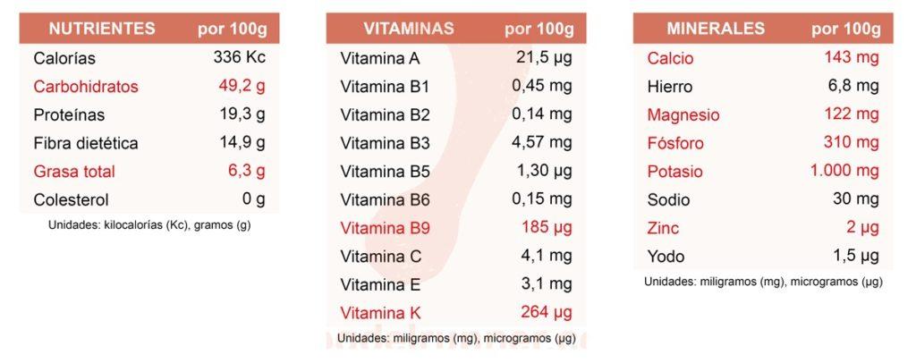Valor Nutricional de los Garbanzos
